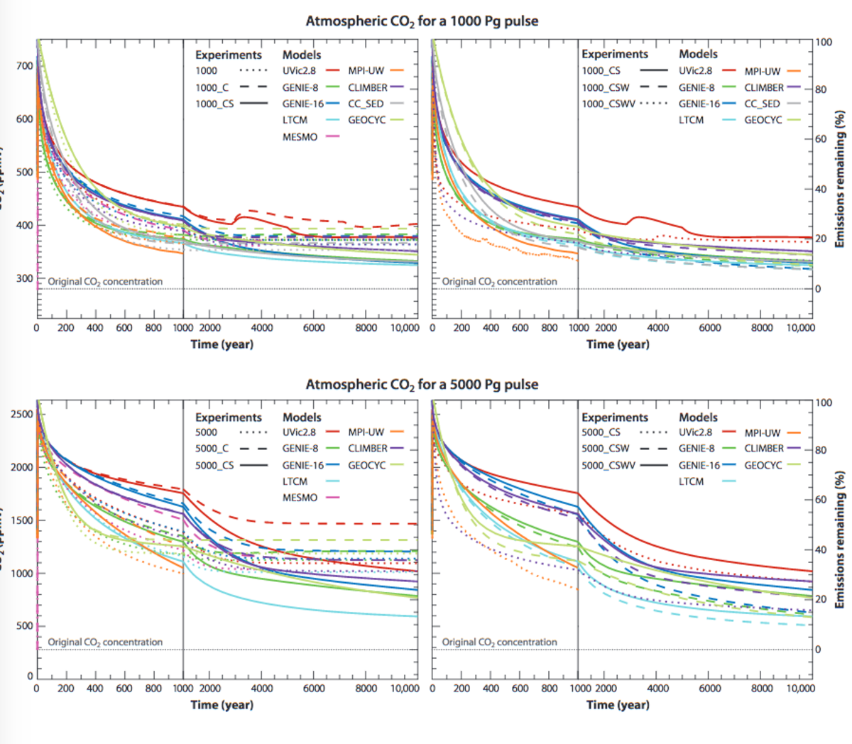 Graphs of modeled CO2 removal from the atmosphere (10,000 year study period)