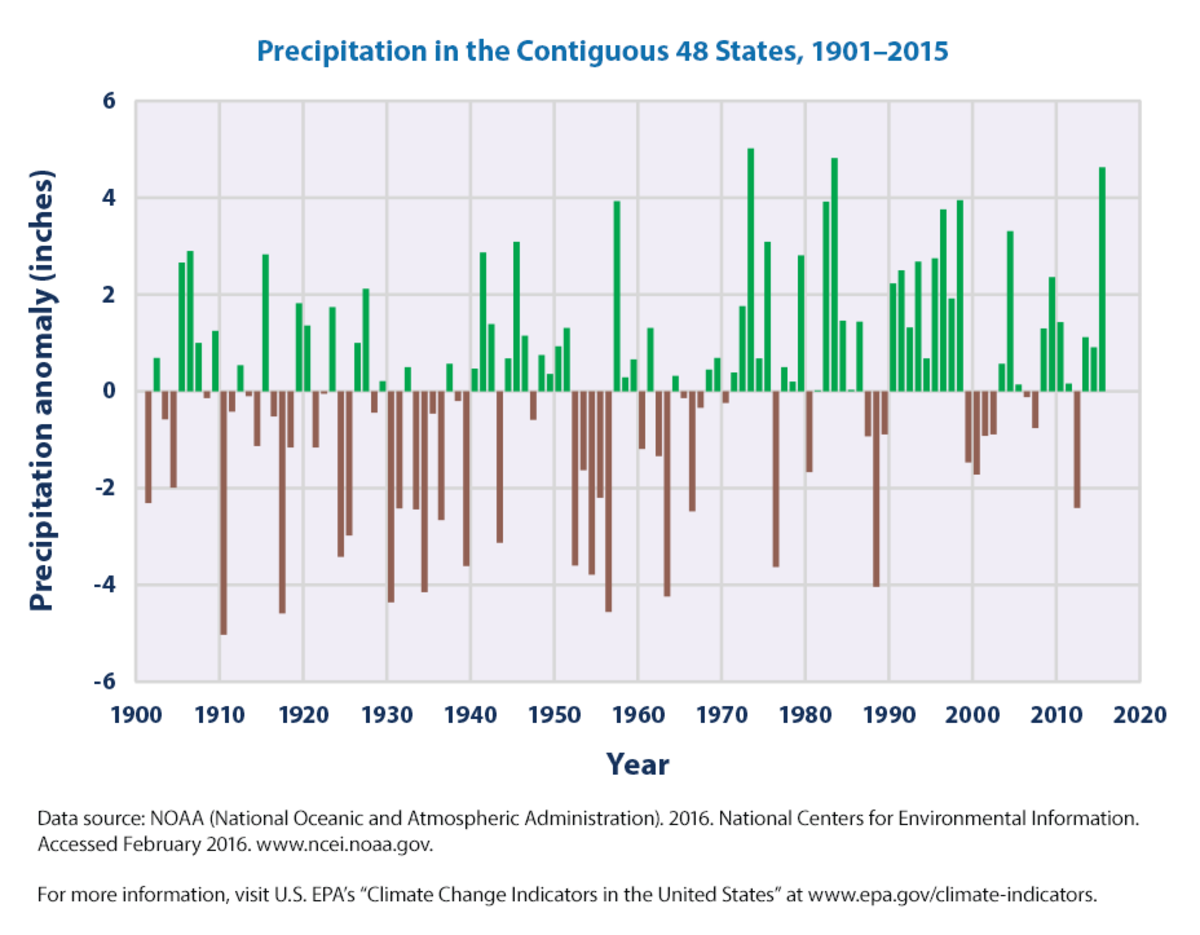 Annual precipitation, 48 contiguous US states