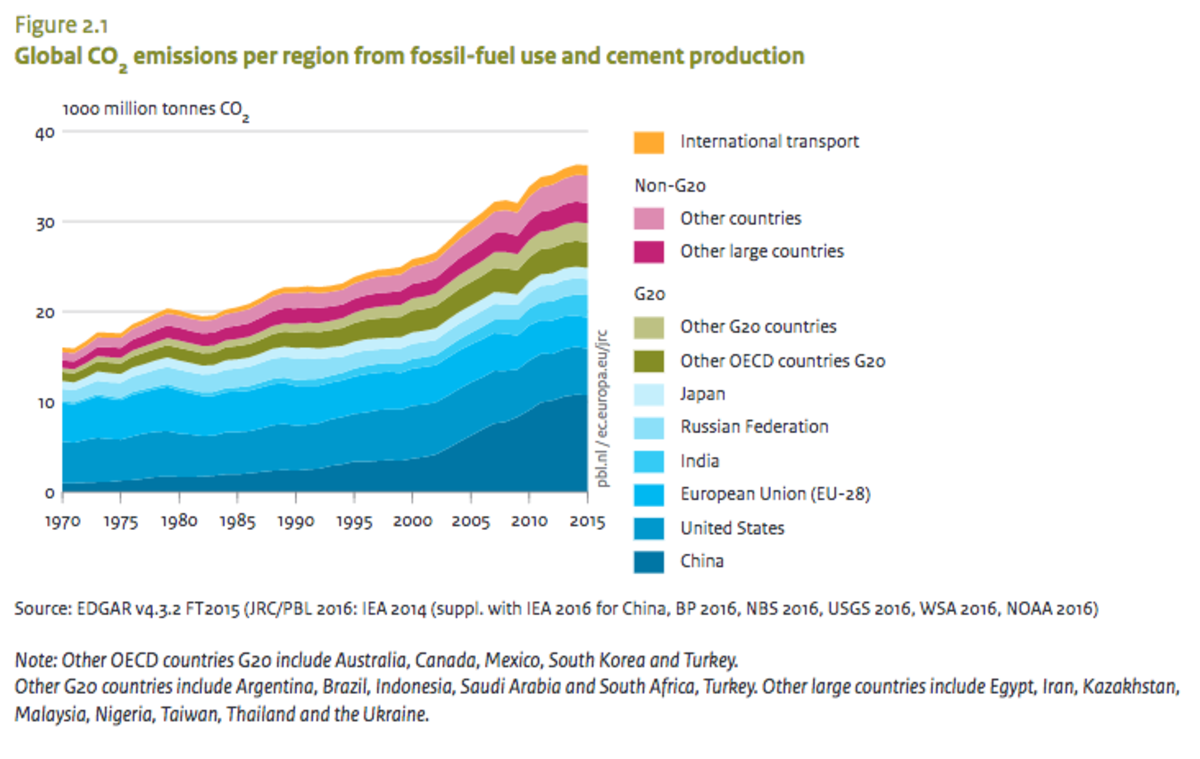 Global CO2 emissions, as of 2015