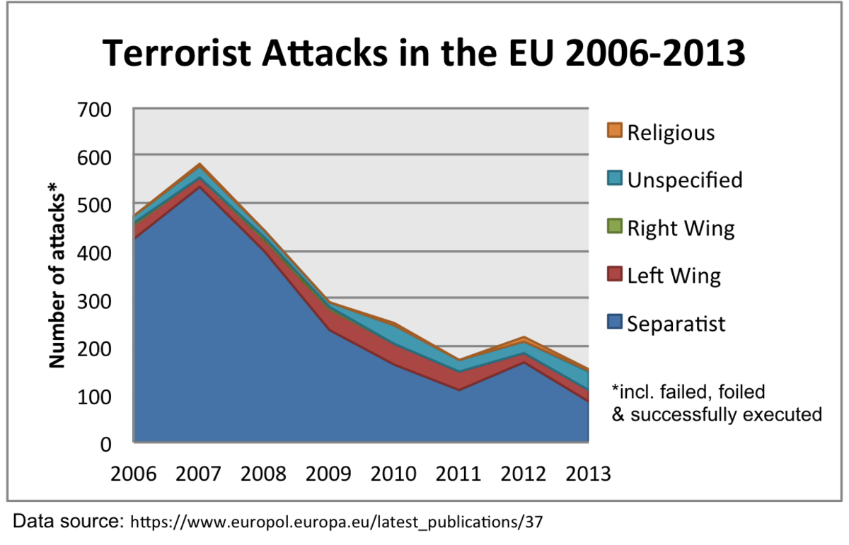 This infographic shows that seperatists commit by far the highest amount of terrorist attacks across the EU.