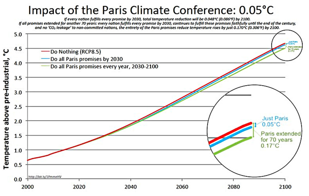 Graph derived from Figure 11 in Lomborg, B. (2016), Impact of Current Climate Proposals. Glob Policy, 7: 109–118. doi:10.1111/1758-5899.12295