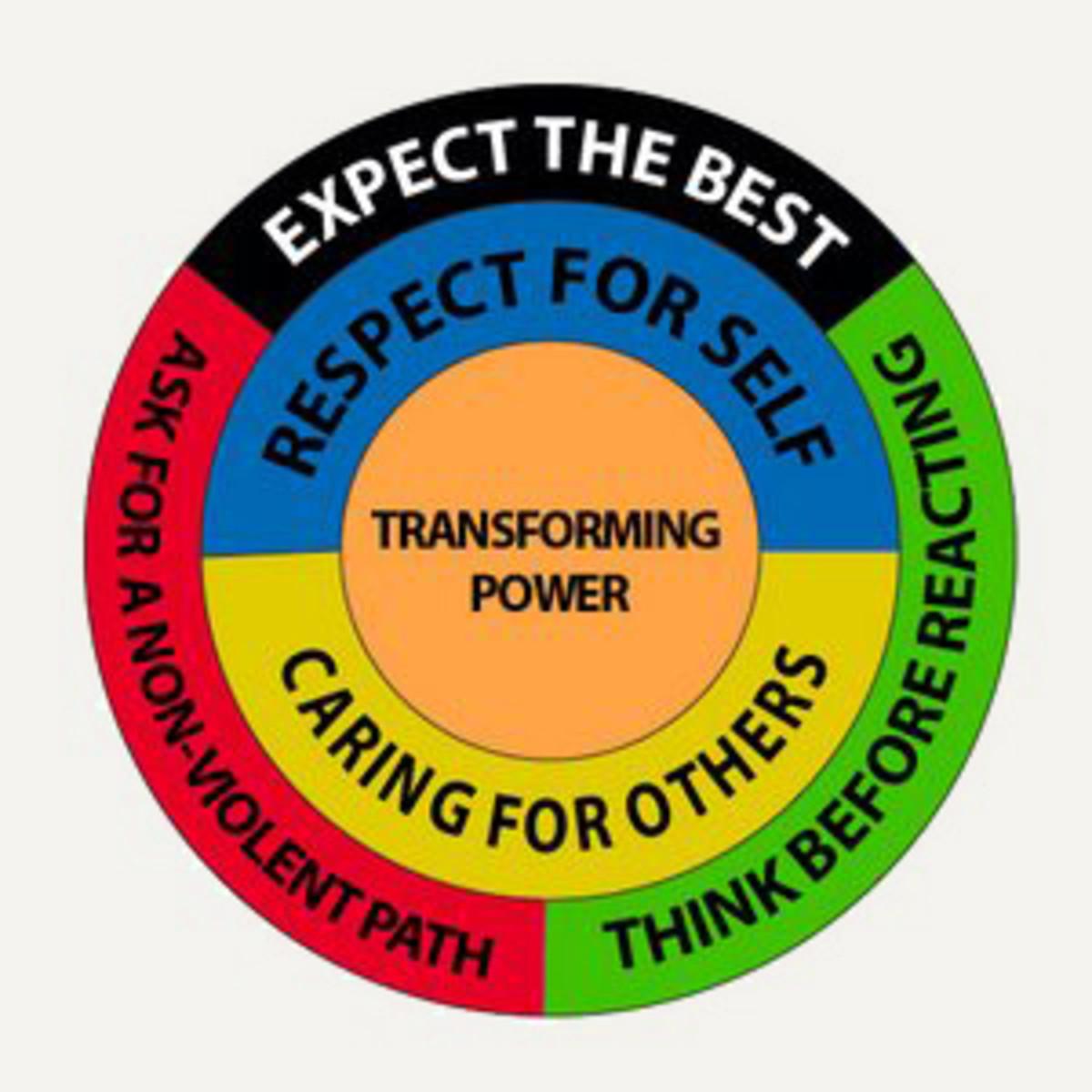 the AVP Mandala describes the major tenets