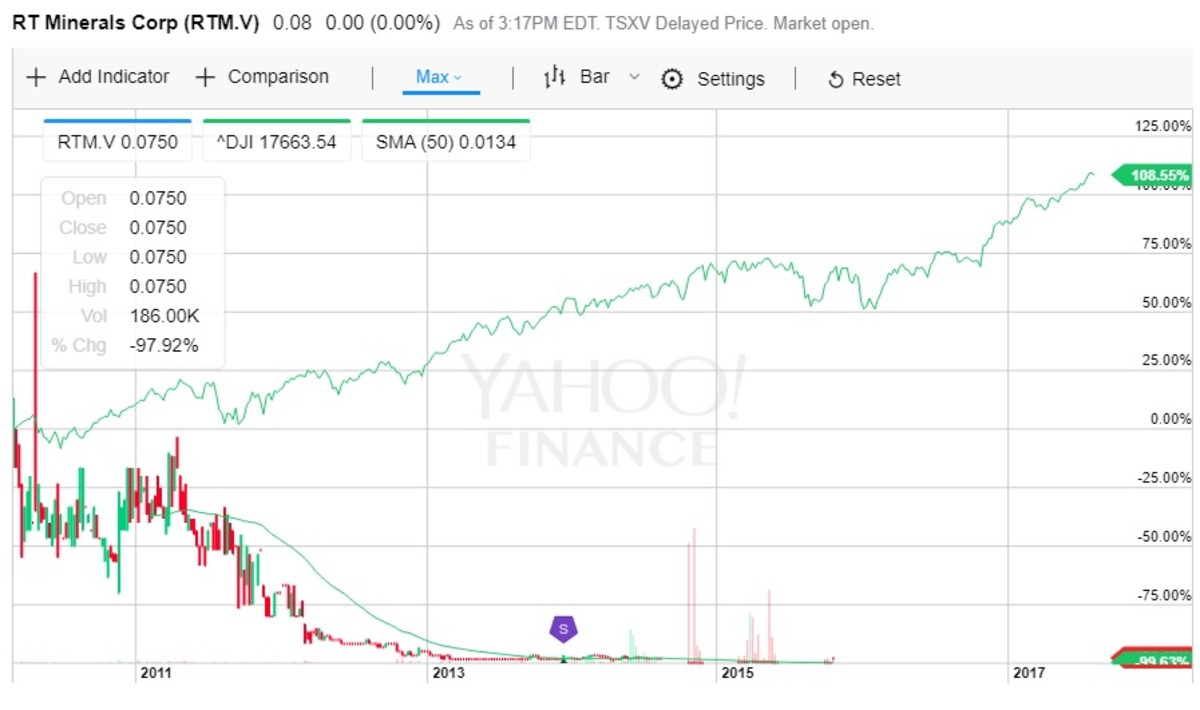 A chart for RT Minerals stock showing losses of 99.63 percent.