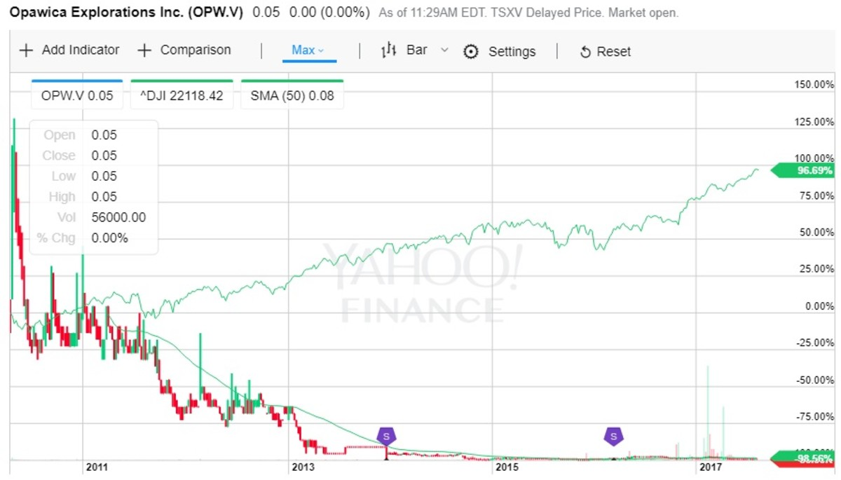 A chart for Opawica Explorations stock showing losses of 98.56 percent.