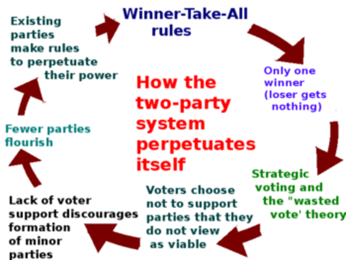 How the Two Party System Fails America