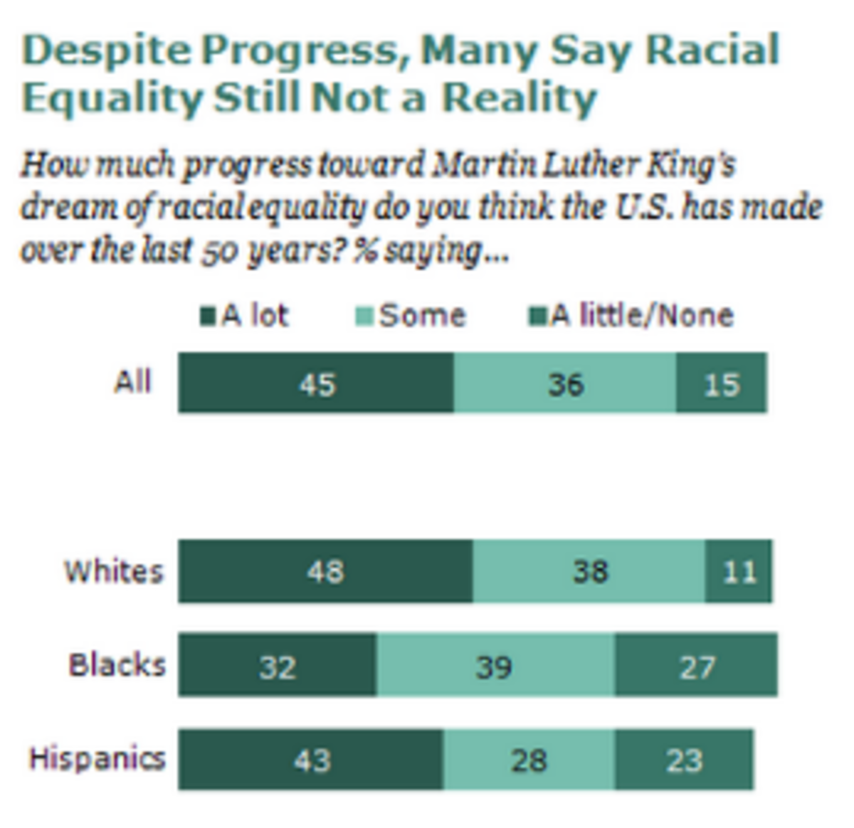 Notes: Based on full sample, N=2,231. Blacks and whites include only non-Hispanics. Hispanics may be of any race. Source: Pew Research Center Race Survey, conducted August 1-11, 2013
