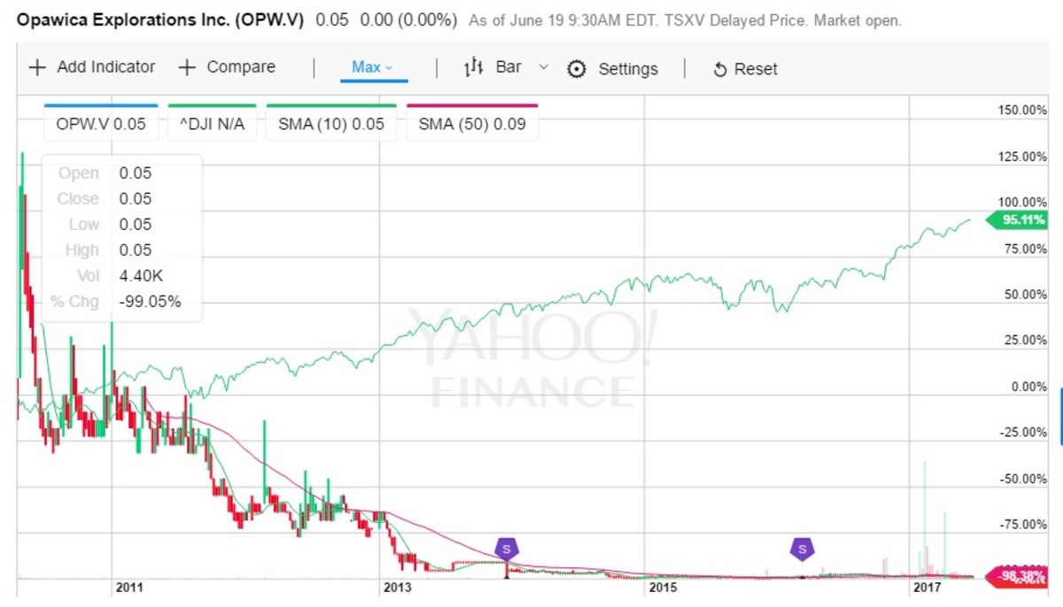 Note how both the option and the Opawica stock end up near zero, but the Dow Jones Industrial Average gains close to 100 percent.