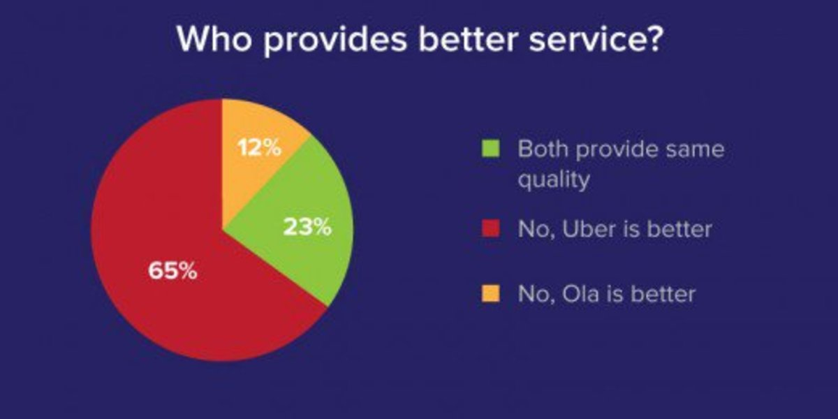 how-uber-and-ola-transformed-the-indian-taxi-industry