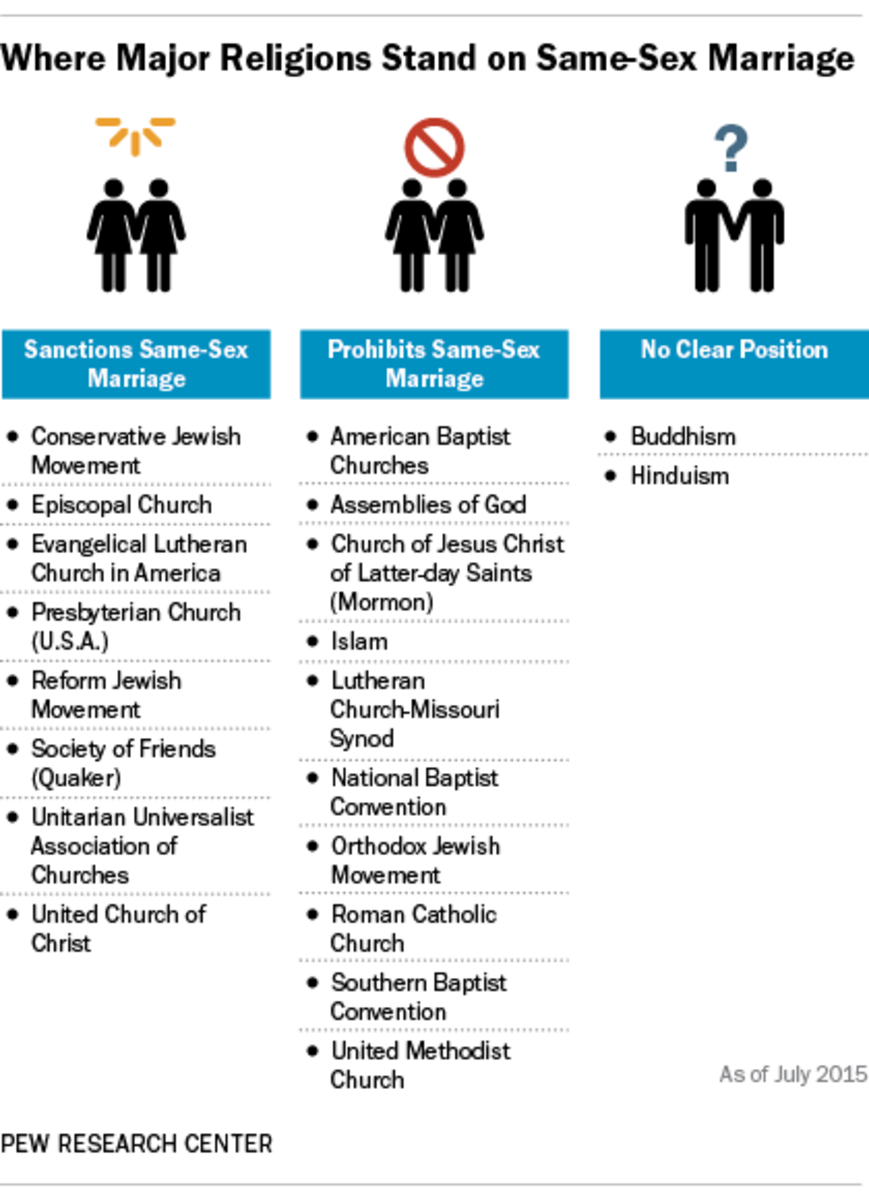 This 2015 chart from the Pew Research Center categorizes religions by their stances on same-sex marriage.