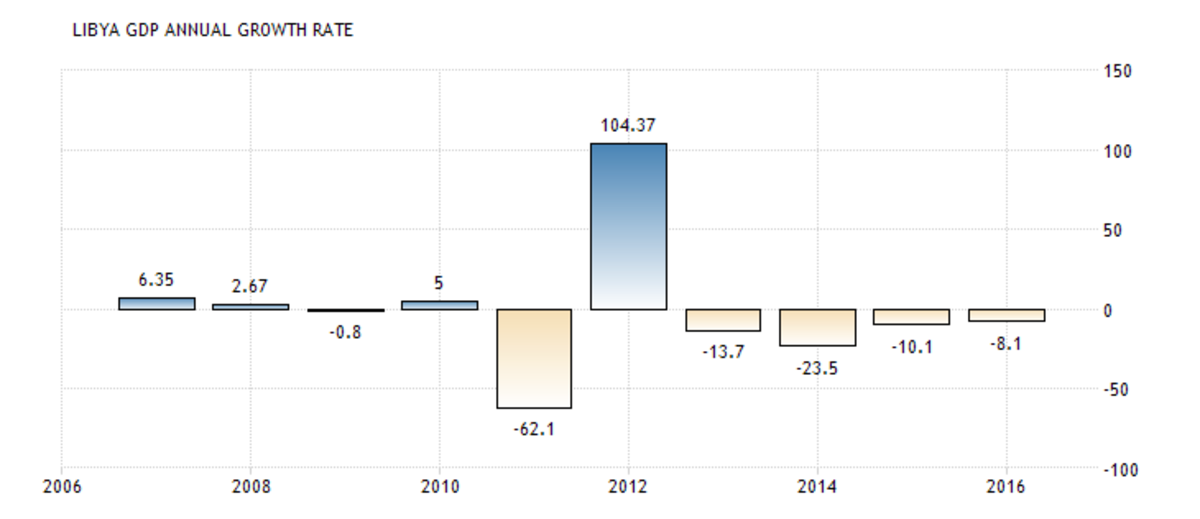Libya's GDP growth rate