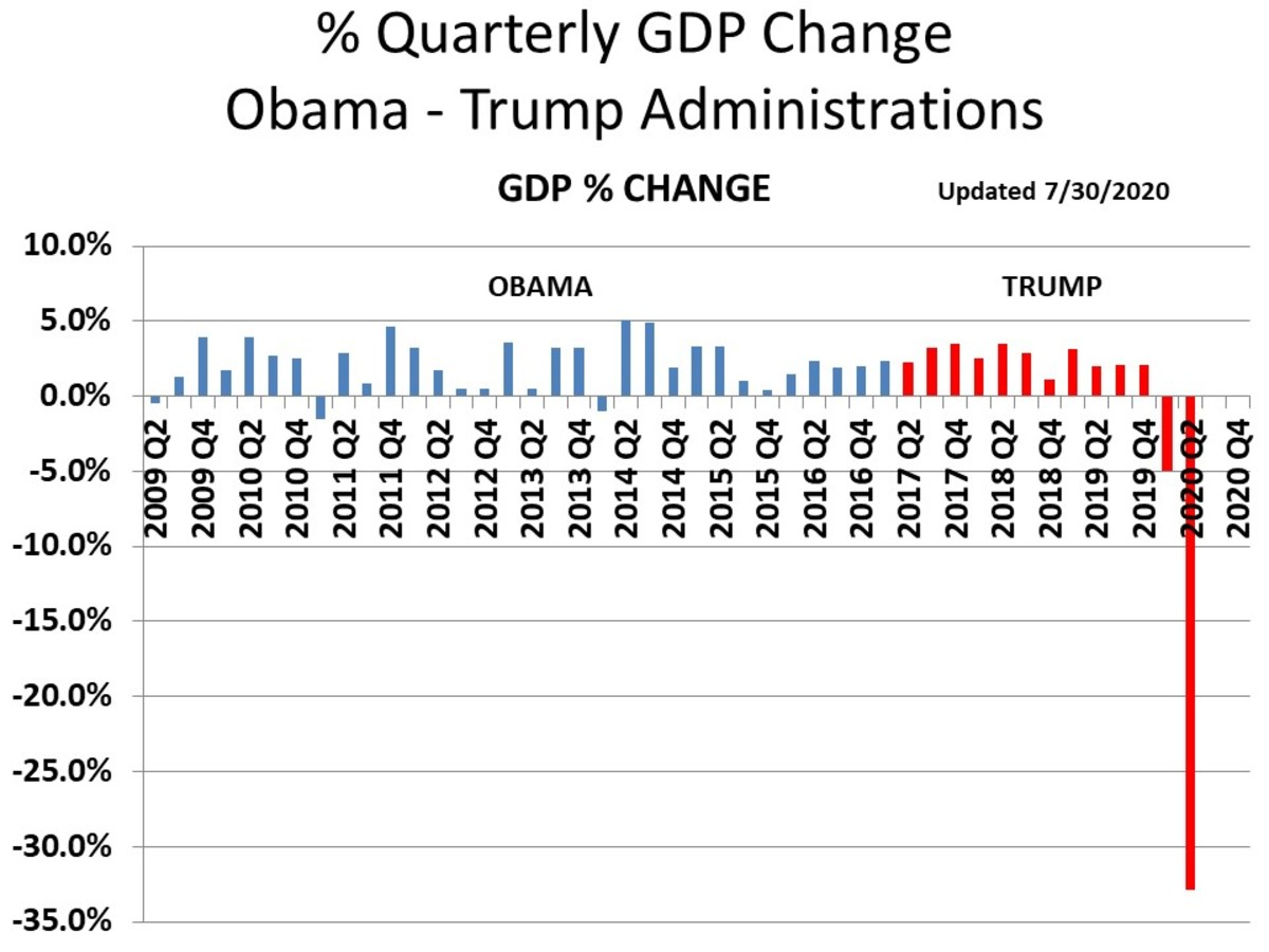 CHART GDP-7  Quarterly GDP Growth Rate - 2/5/2020 (History was revised)