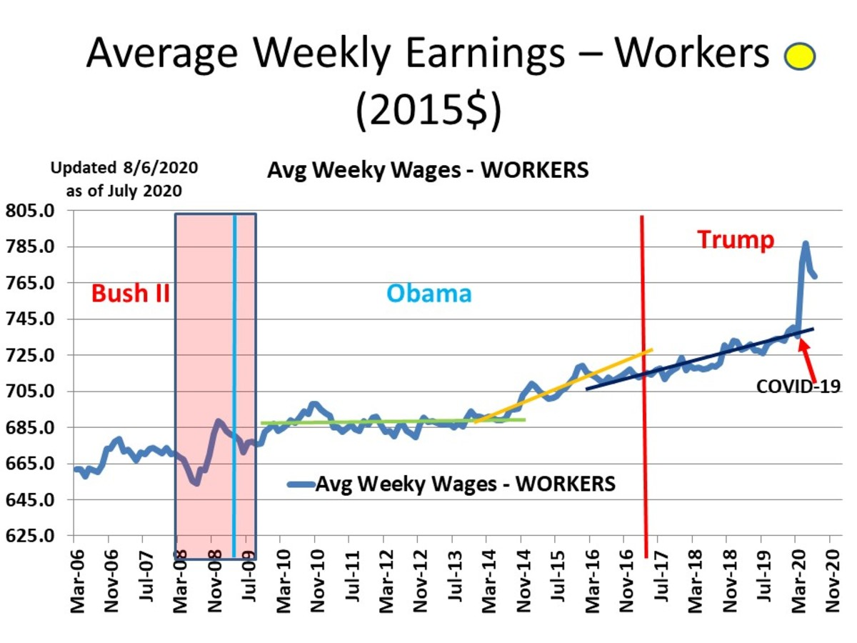 CHART INC - 4 Average Weekly Earnings (2015$) - Non-Supervisory (Reflects impact of COVID-19 and massive layoffs of low paid workers)
