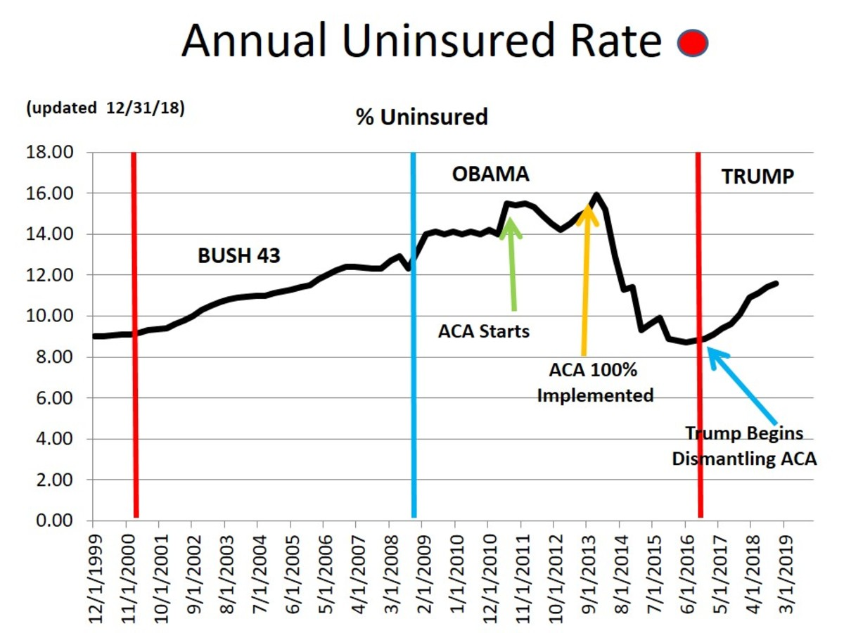 CHART MISC - 5  Percentage of Uninsured in America