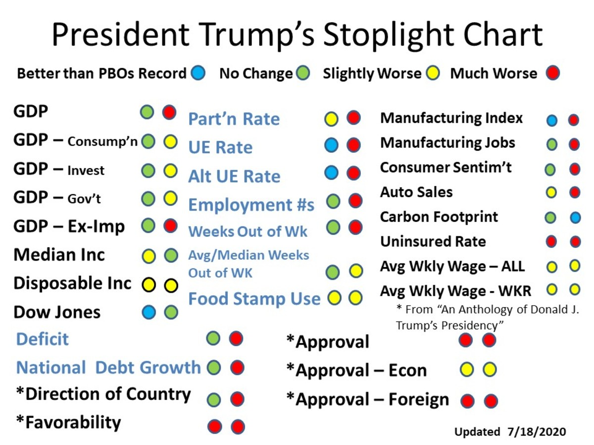 CHART 2 - President Trump's Stoplight Chart - Aug 6, 2020