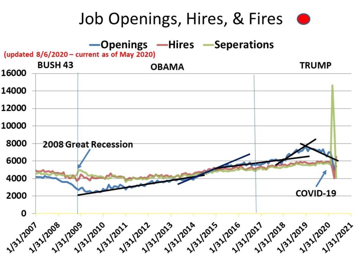 CHART EMP-8 - Job Openings - Hires - Terminations
