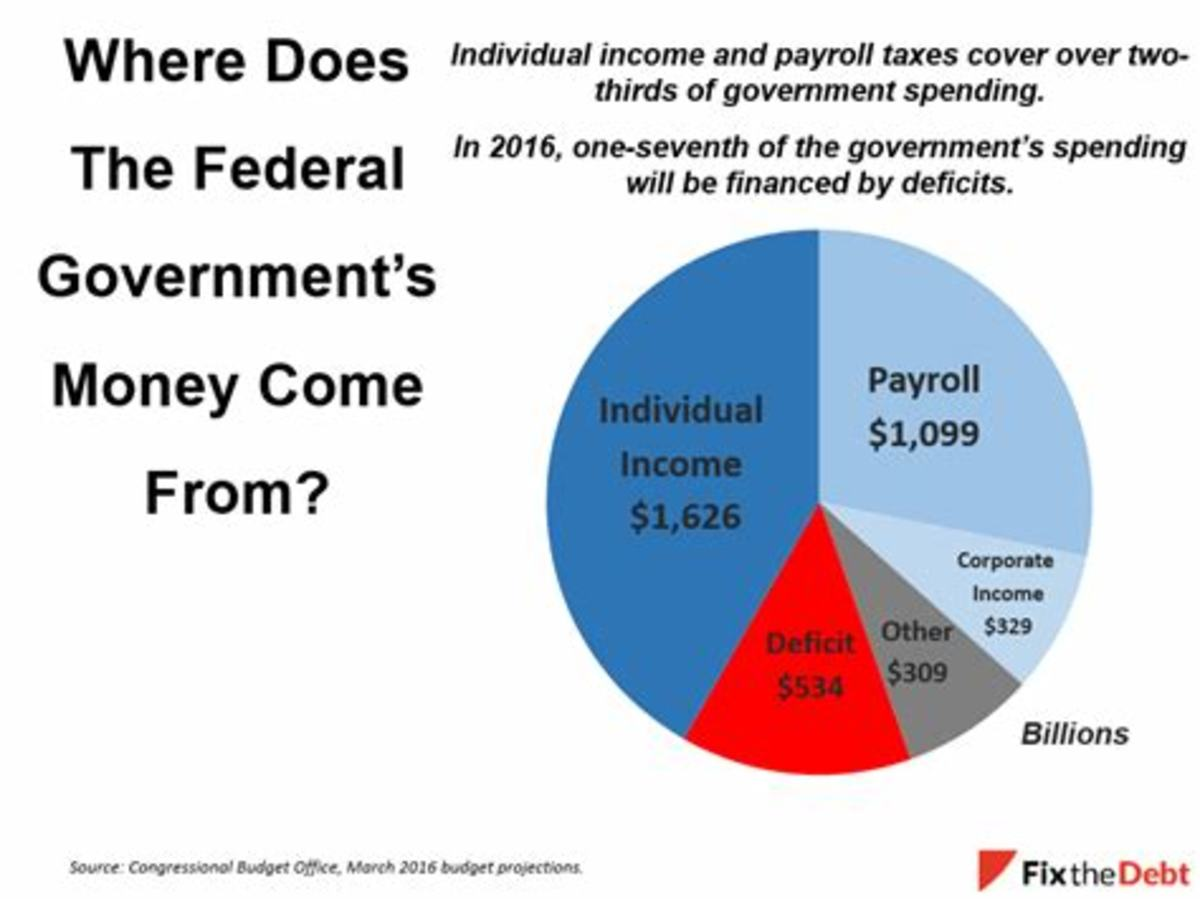see how much revenue is generated by individual income taxes?