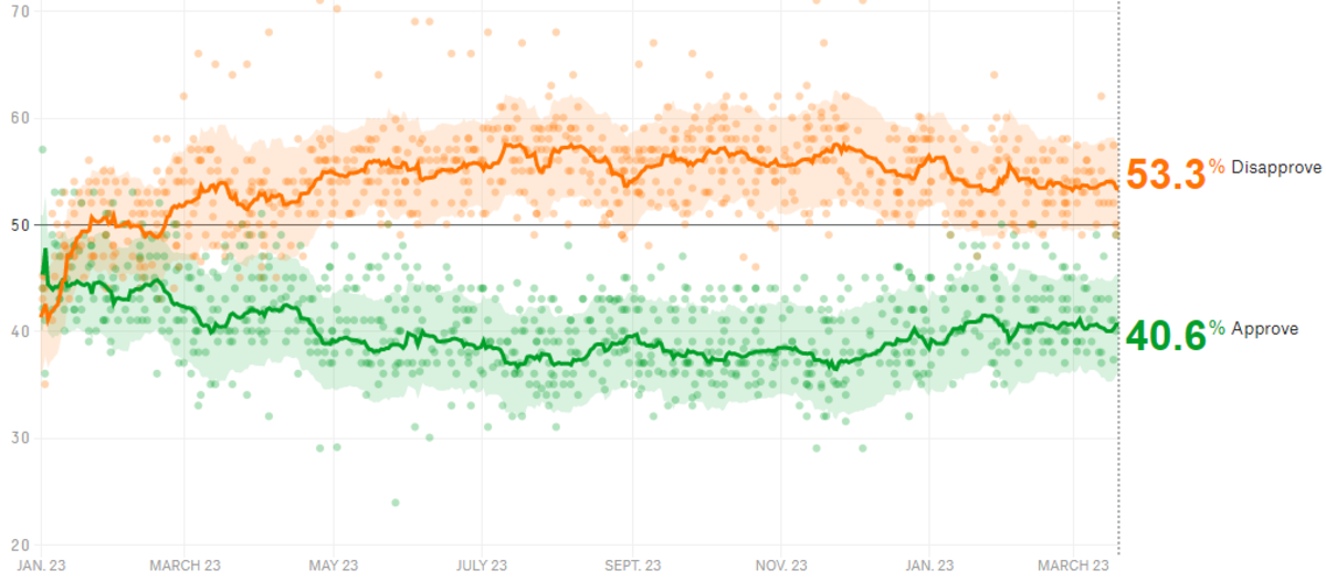 Trump's Approval Rating