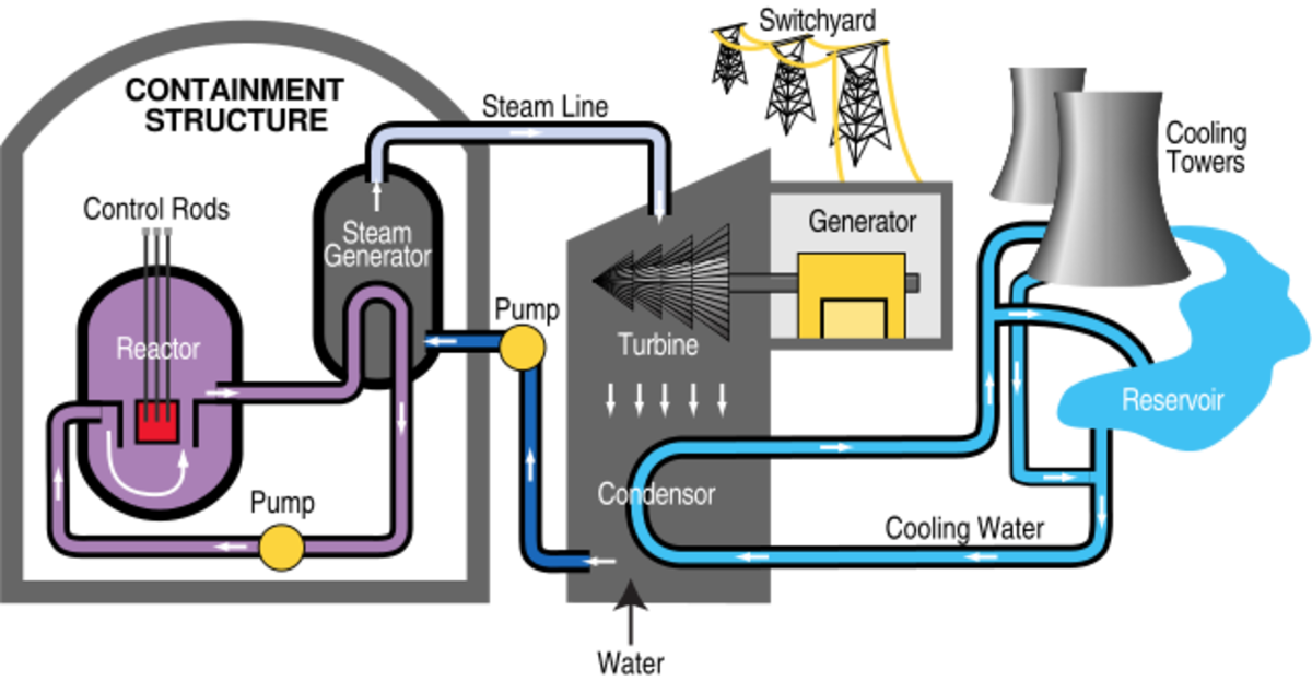 Diagram showing how a nuclear power plant works.