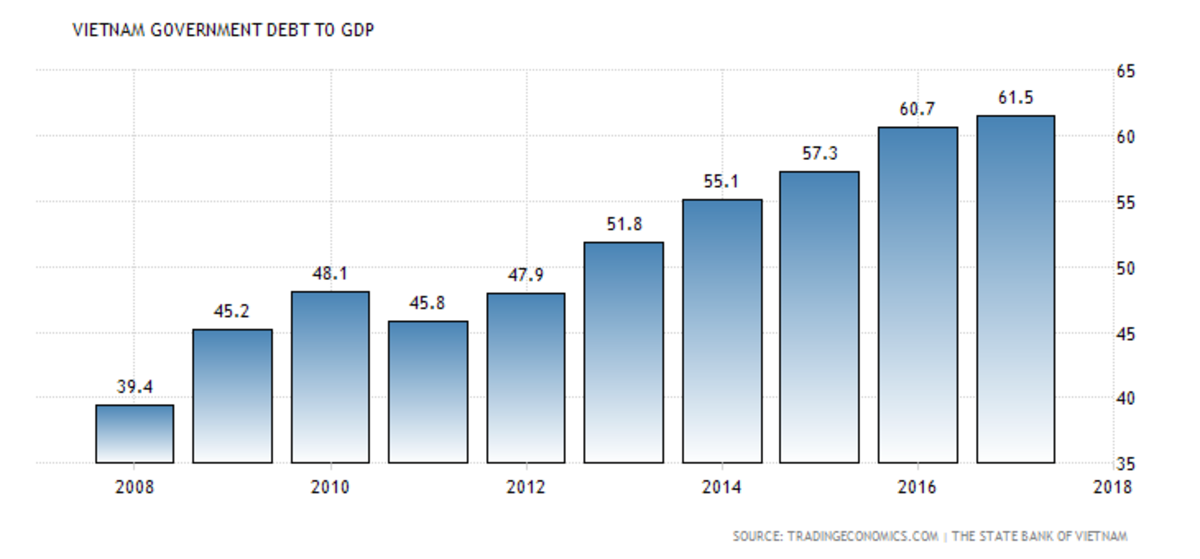 Vietnam public debt to GDP ratio