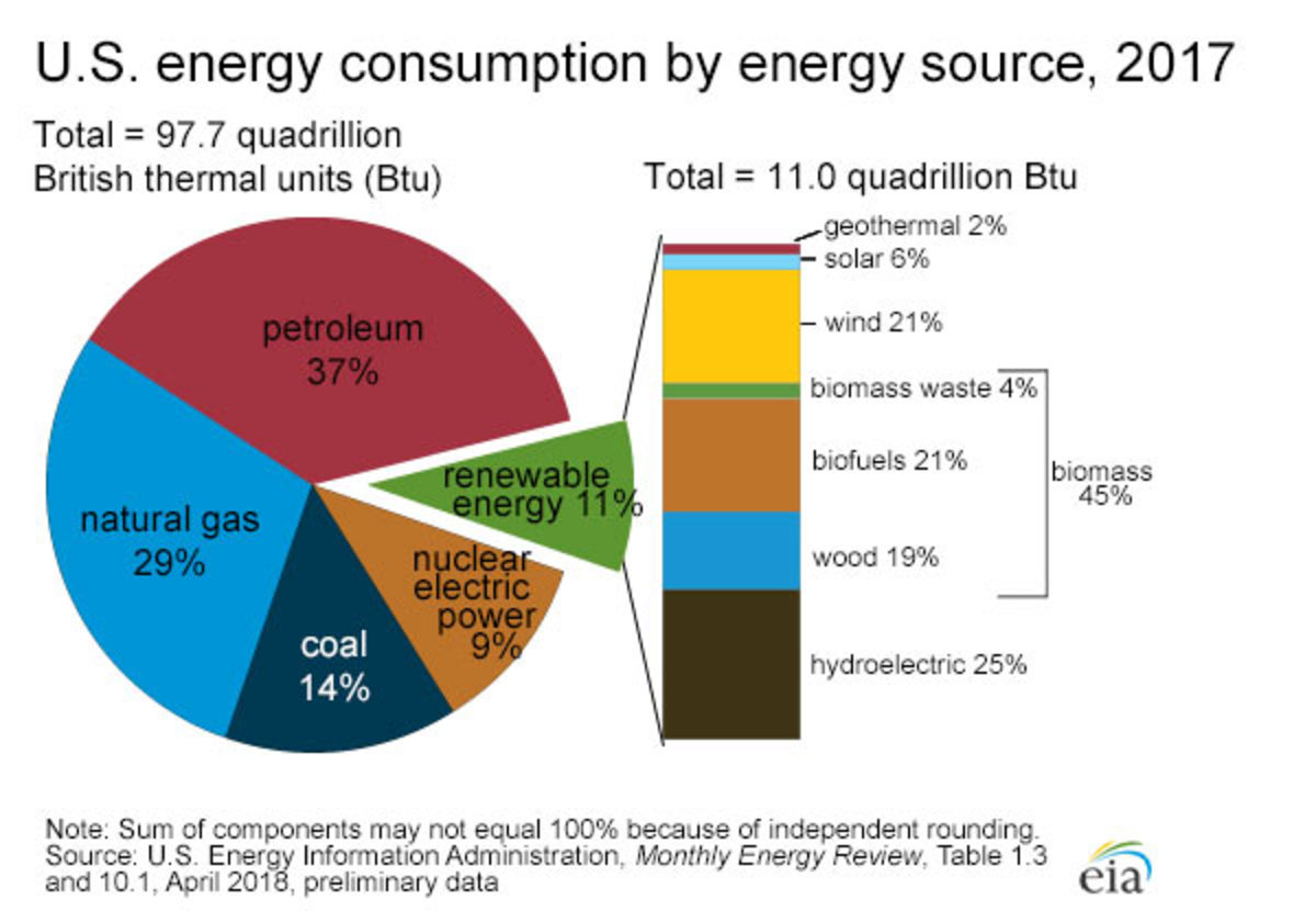USA energy consumption by type