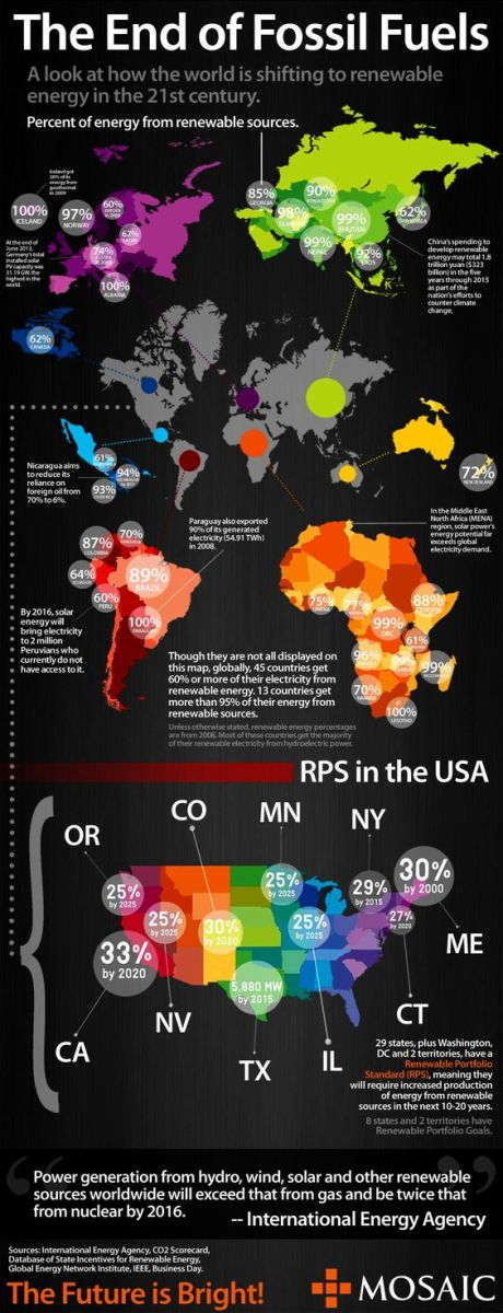 A look at how the world is sources to renewable energy