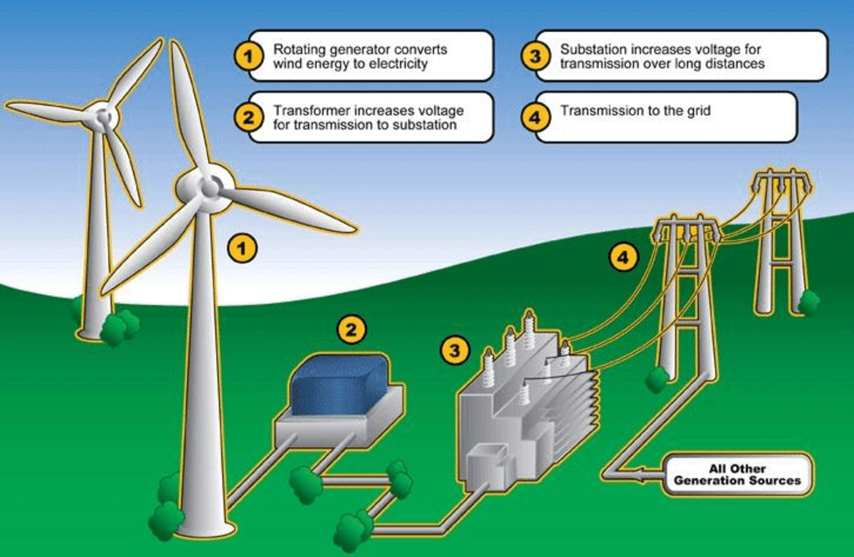 Diagram on wind energy