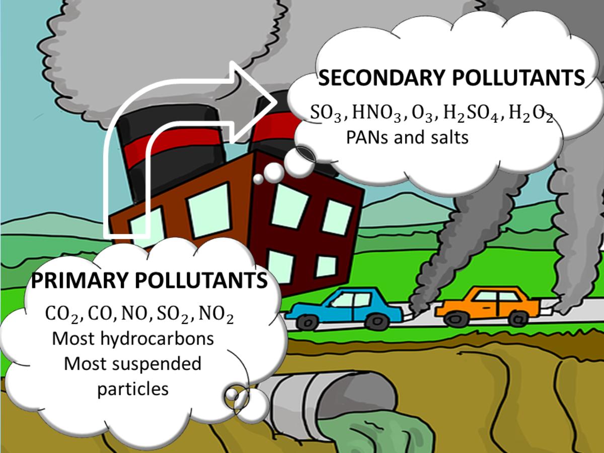 Classifications of Air Pollutants