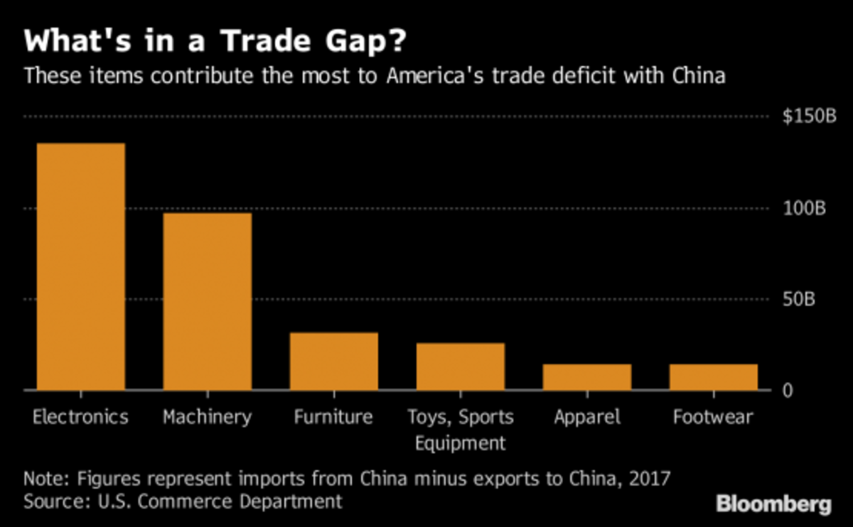 What's in a trade gap?