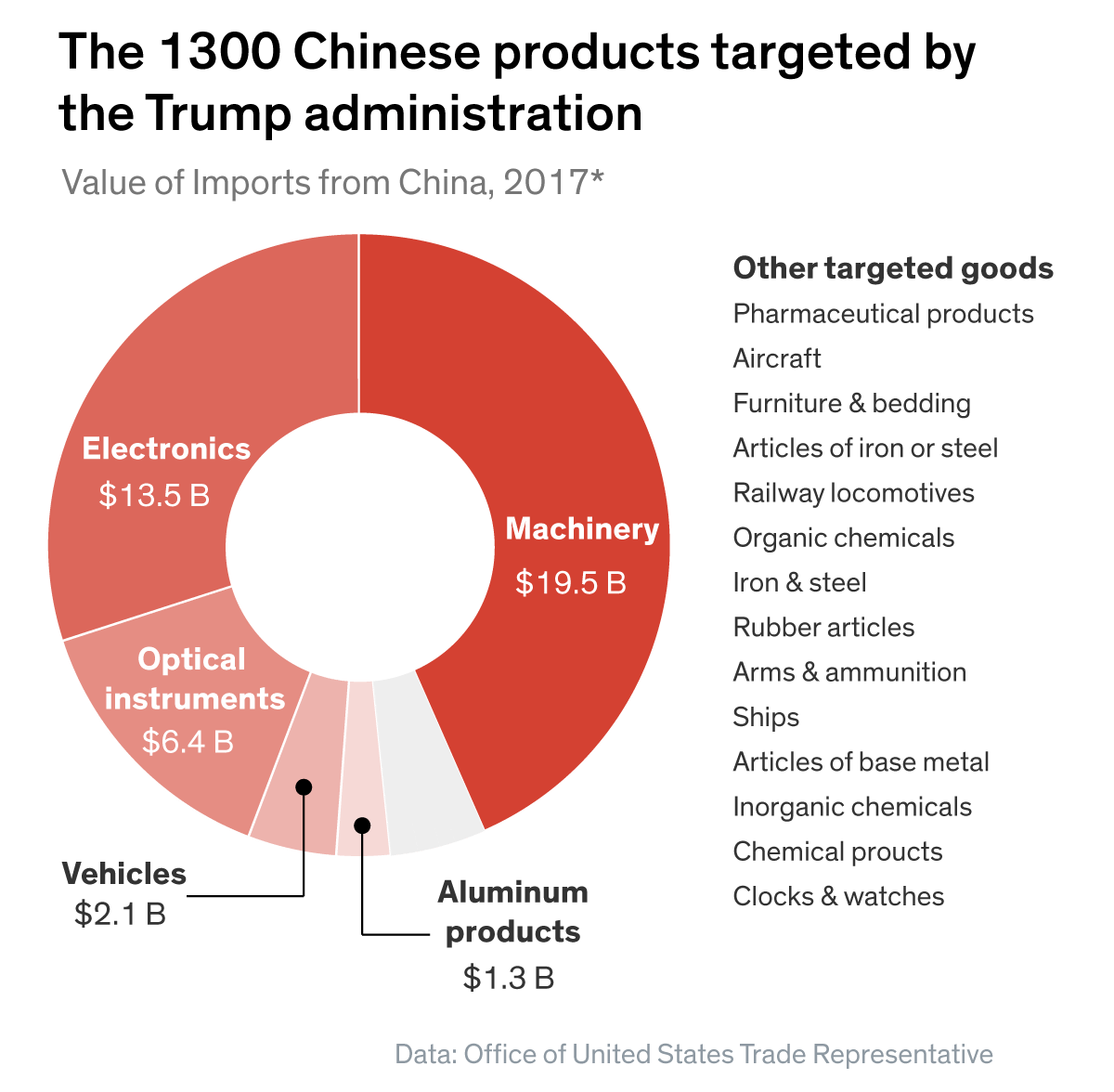 Chinese Products Targeted by the Tump Administration