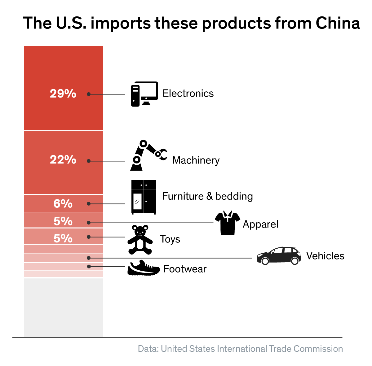 U.S. Products Imported From China