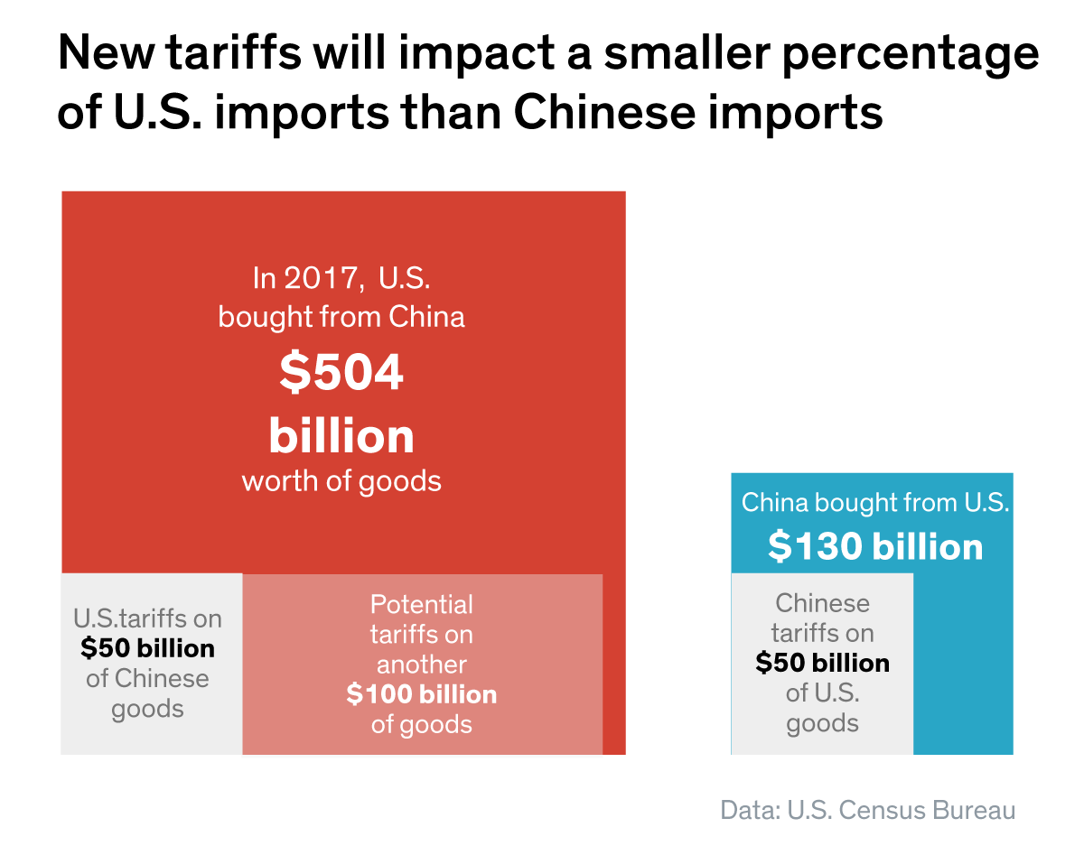 The new trade tariffs will impact both U.S. and Chinese imports.