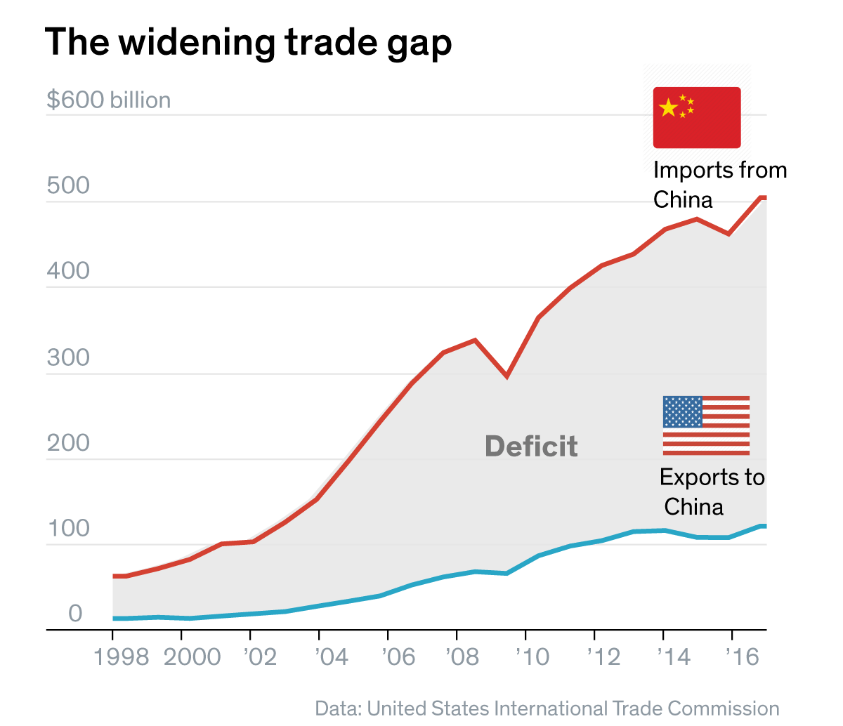 No previous American President has been able to stop the growing trade deficits with China