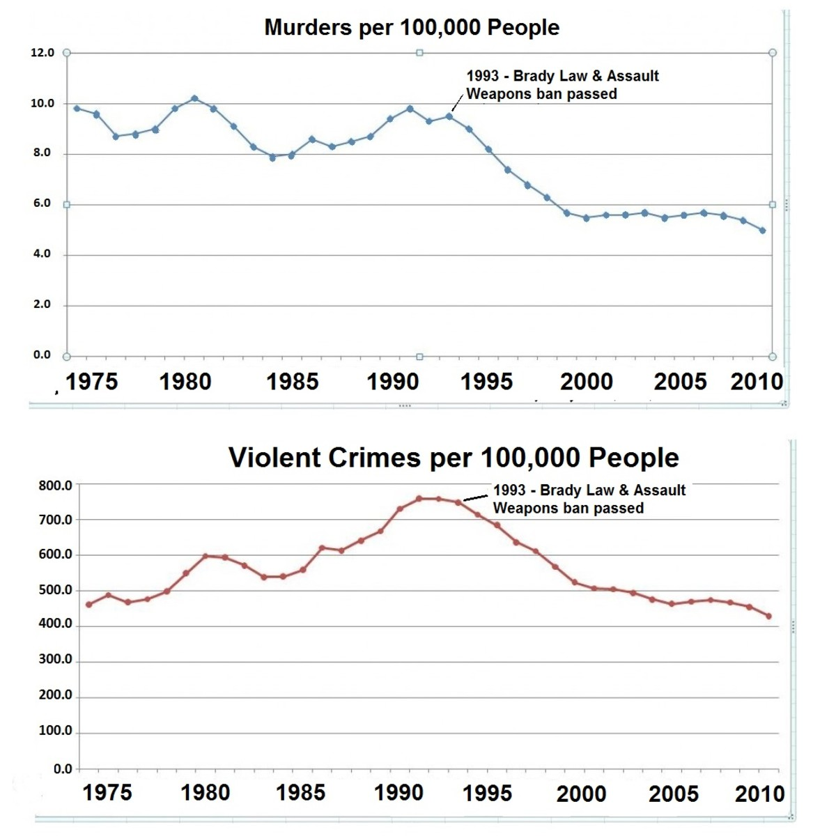 These charts showing the rates of murder and violent crime over a 35 year period indicate a dramatic decline after the Brady Law was passed.