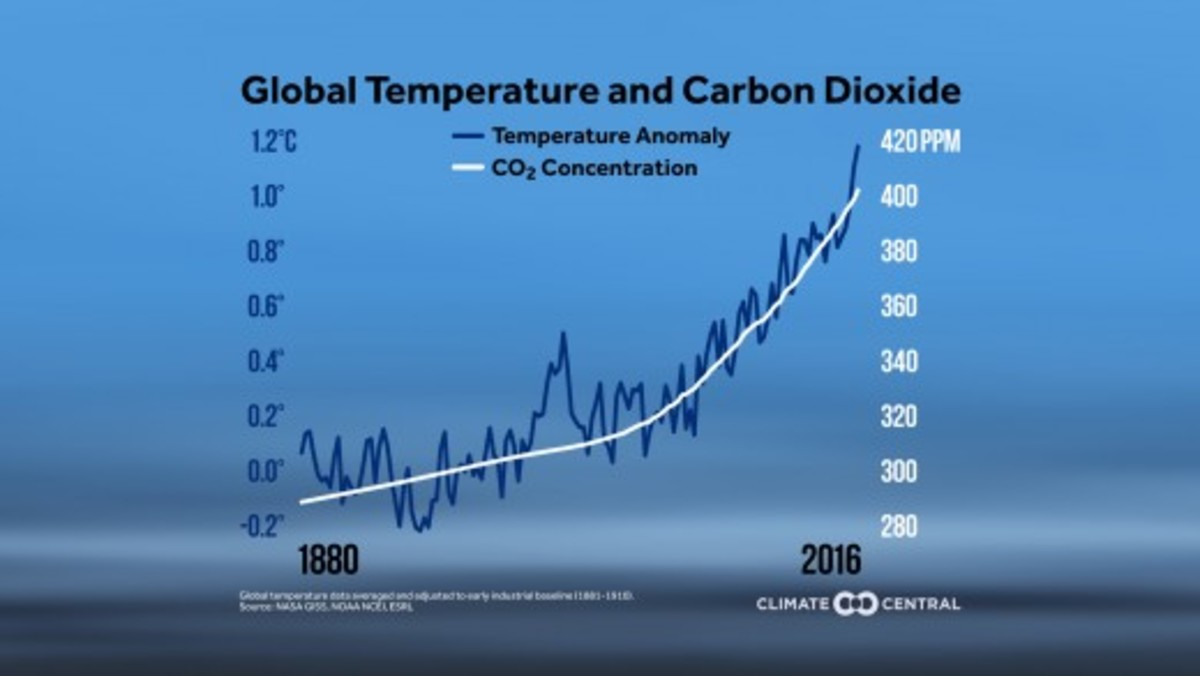 This graph shows global temperatures and  carbon dioxide accelerating higher in tandem in recent years.