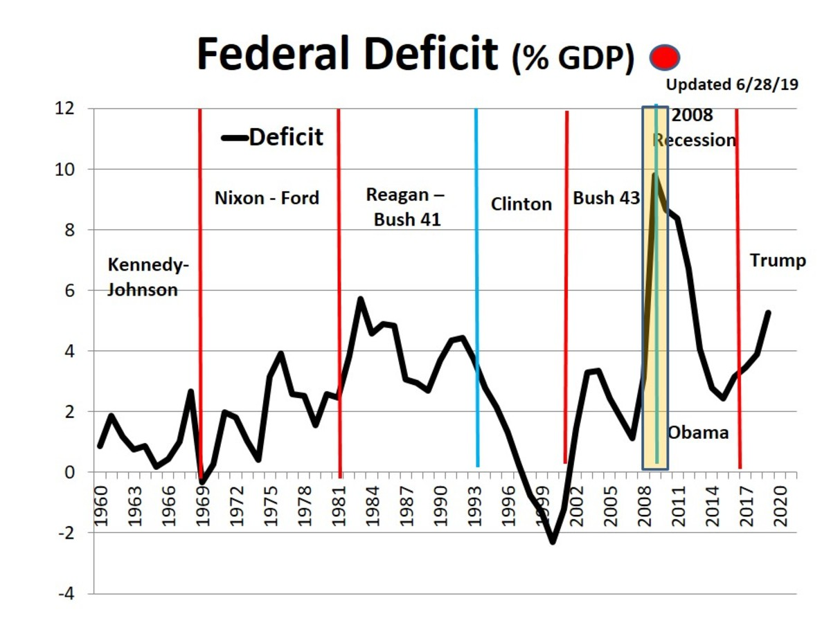 CHART 3 - FEDERAL DEFICIT as a PERCENT OF GDP