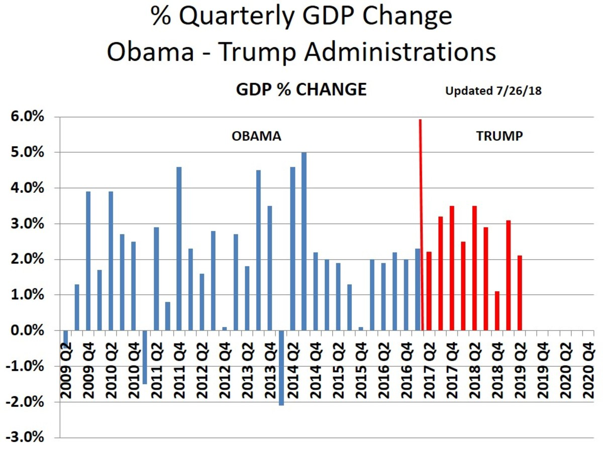 CHART 6 - Quarterly GDP Growth Rates