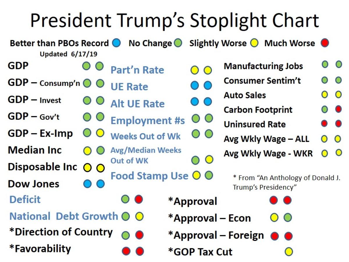 CHART 1 - Stoplight Chart