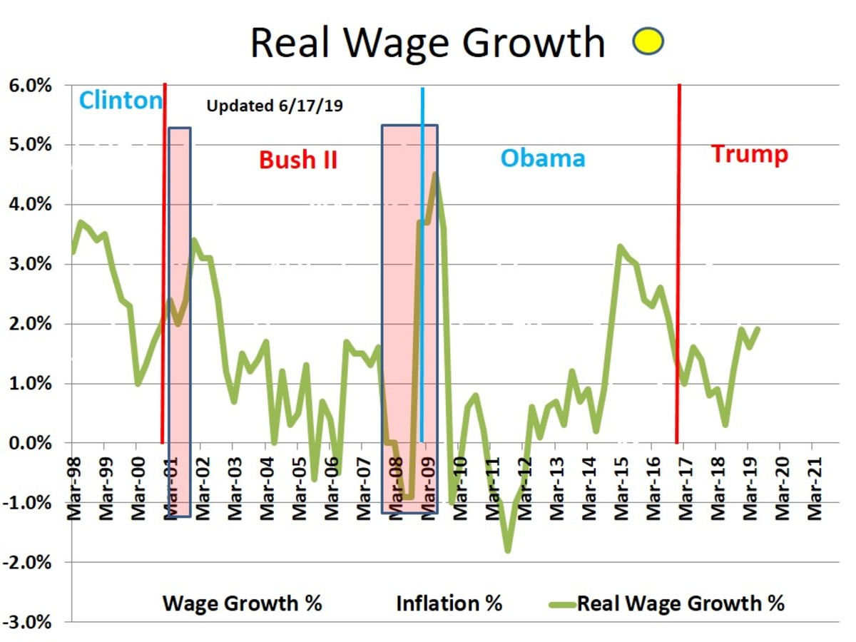 CHART 9 - REAL WAGE GROWTH