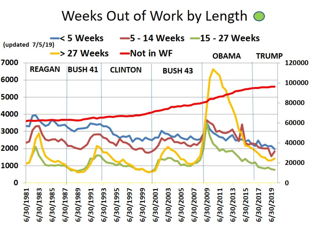 CHART 14 - WEEKS OUT OF WORK
