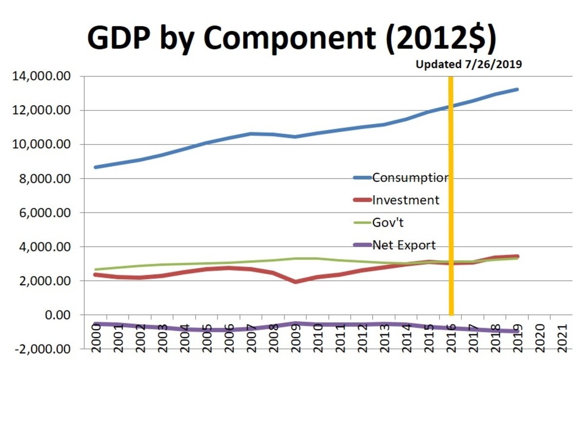 CHART 7 - GDP by COMPONENT