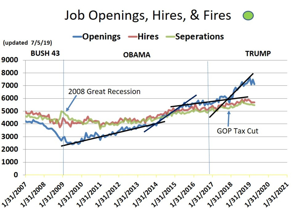 CHART 15- OPENINGS, HIRES, & FIRES
