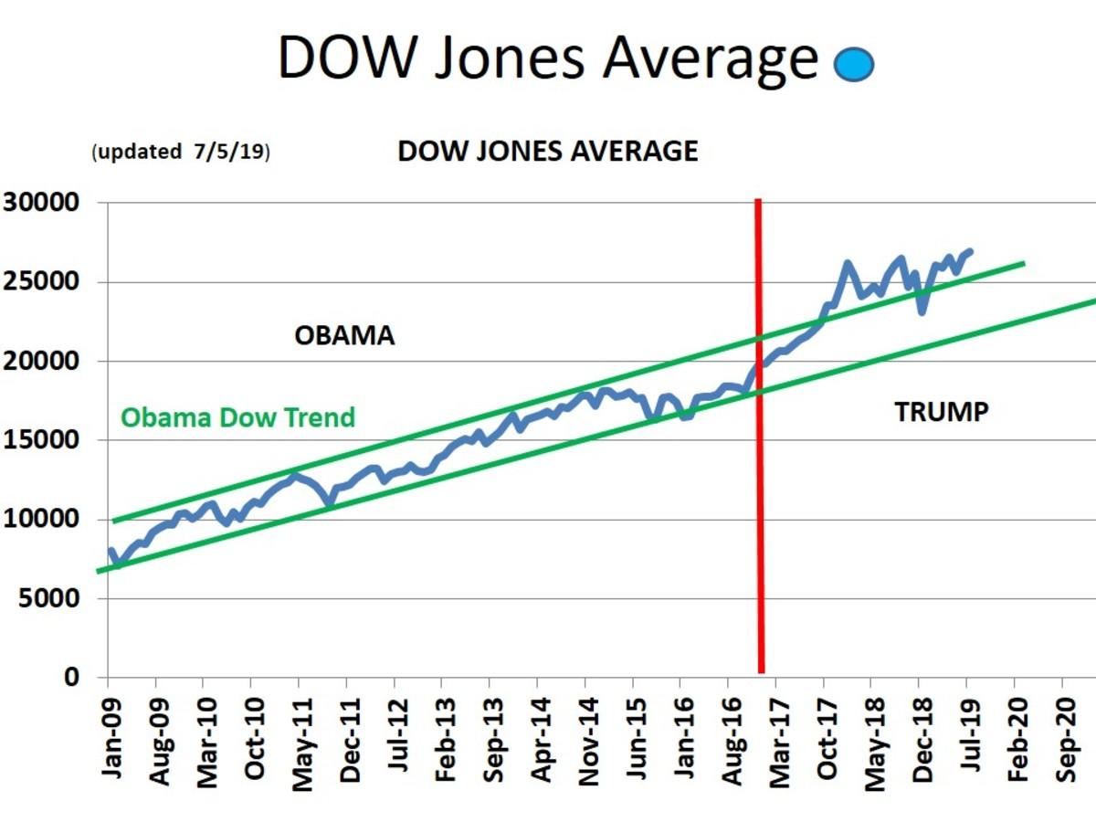 CHART 8 - DOW JONES AVERAGE