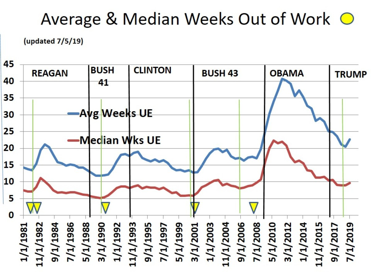 CHART 13 - AVERAGE AND MEDIAN WEEKS OUT OF WORK