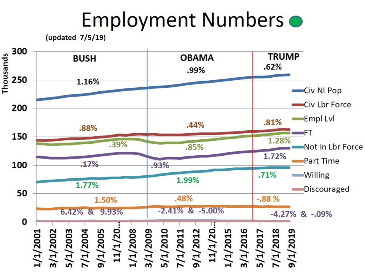 CHART 12 - DETAILED EMPLOYMENT NUMBERS