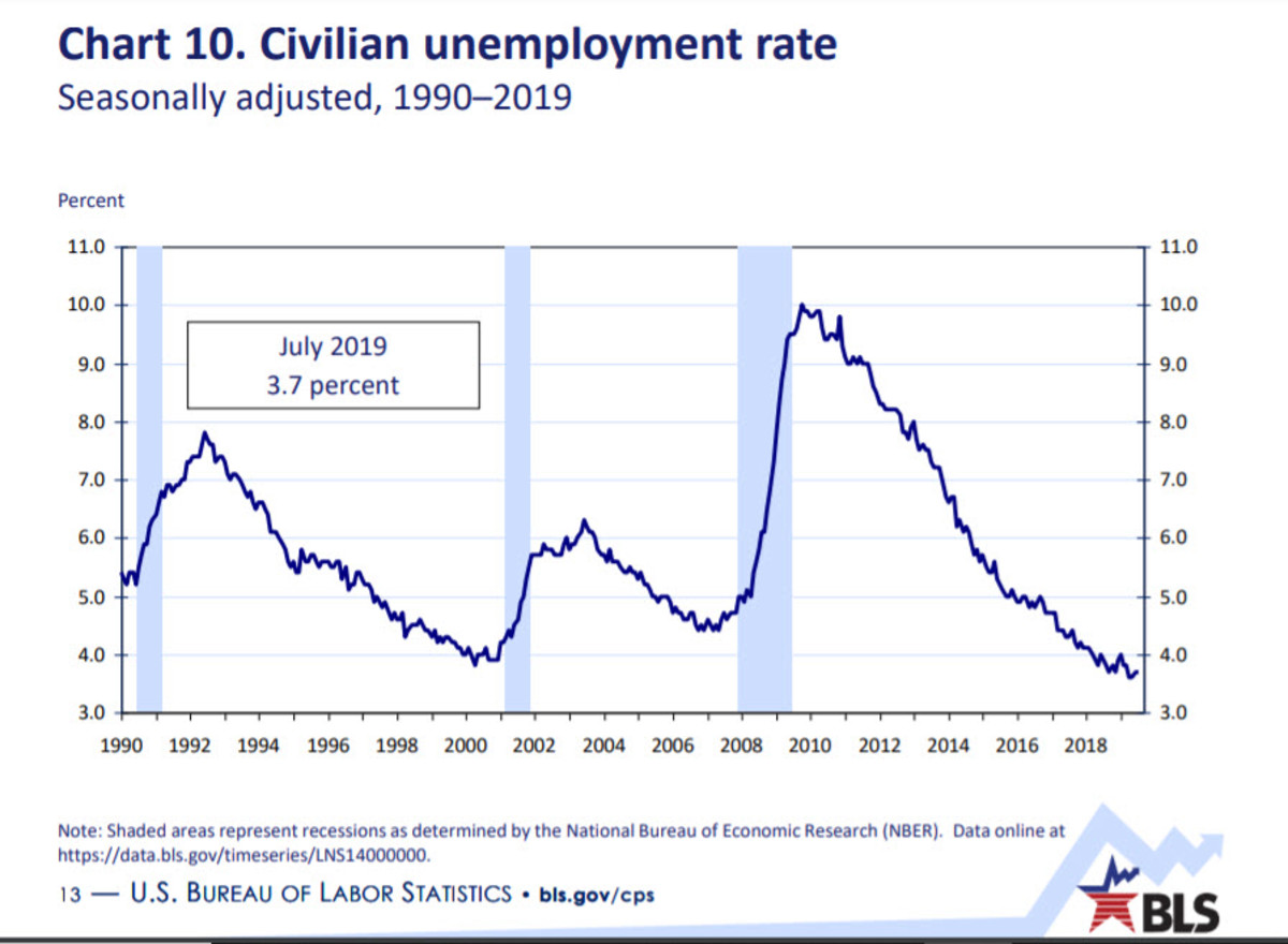 what-is-the-difference-between-the-unemployment-rate-and-the-labor-force-participation-rate