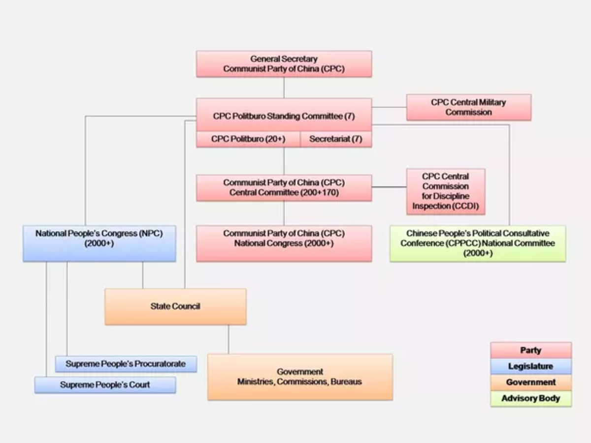 Organizational chart of China's government.