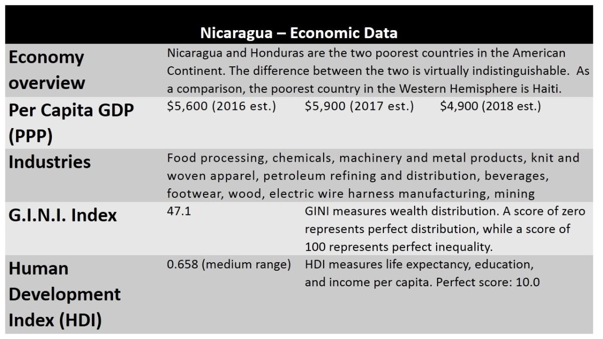 Economic Data of Nicaragua