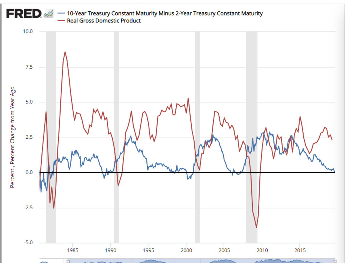 the-inverted-yield-curve-and-a-recession