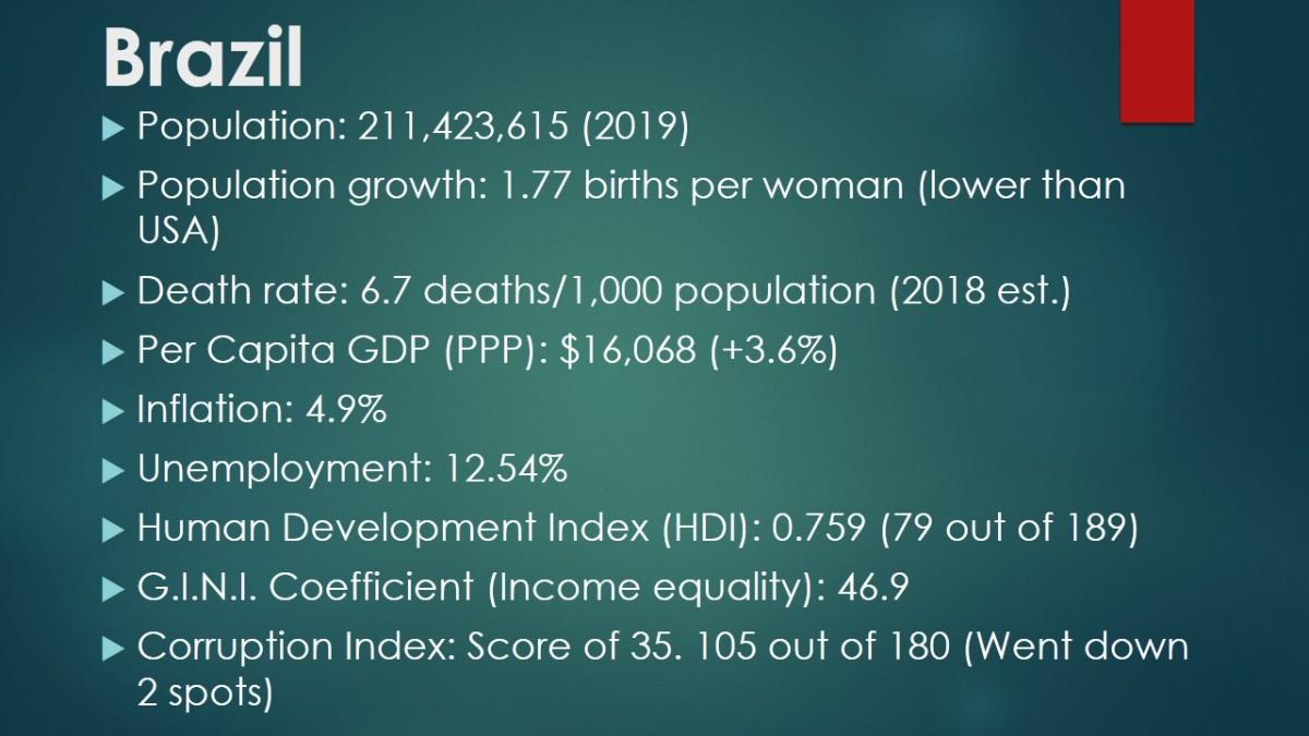 Brazil's Economic and Demographic Data