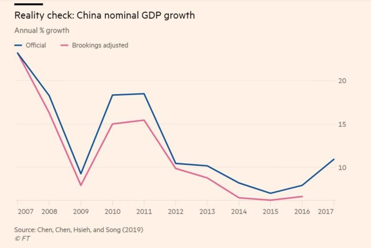 China's GDP Has Been Overstated by 12% Since 2008, New Report Reveals